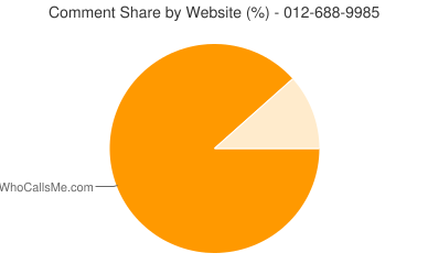 Comment Share 012-688-9985